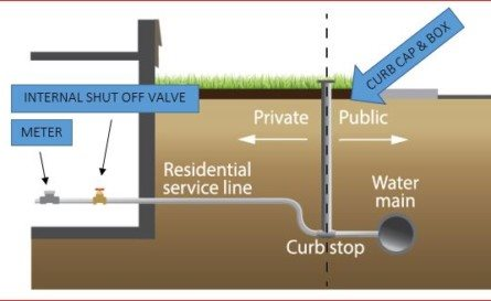 Who is responsible for my water service line?