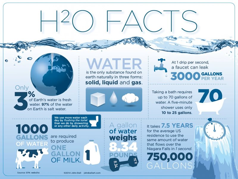 We all know water is a great natural resource, but did you know...?